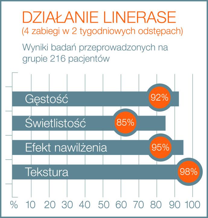 Działanie kolagenu Linerase - infografika